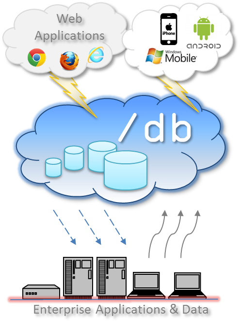 Diagram showing how /db supports cloud-cloud, cloud-ground, and ground-cloud application contexts.