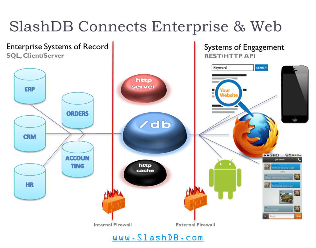 Diagram depicts SlashDB installed in DMZ