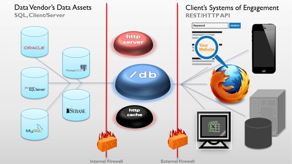 Diagram showing how SlashDB connects clients with data provider's assets