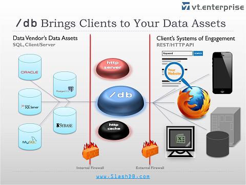 SlashDB for Data Vendors - Diagram