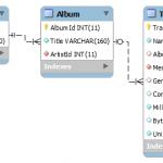 Graph Façade API over Relational Data