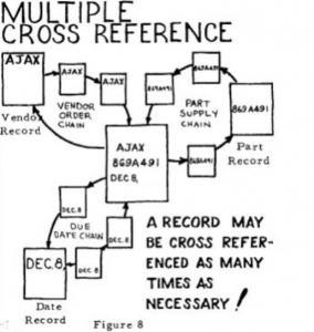An example of a Bachman diagram.