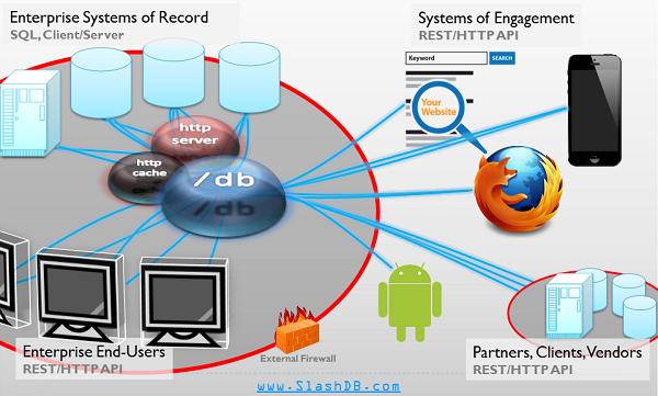 SlashDB API Joins Internal and External Systems