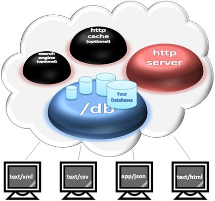 SlashDB access